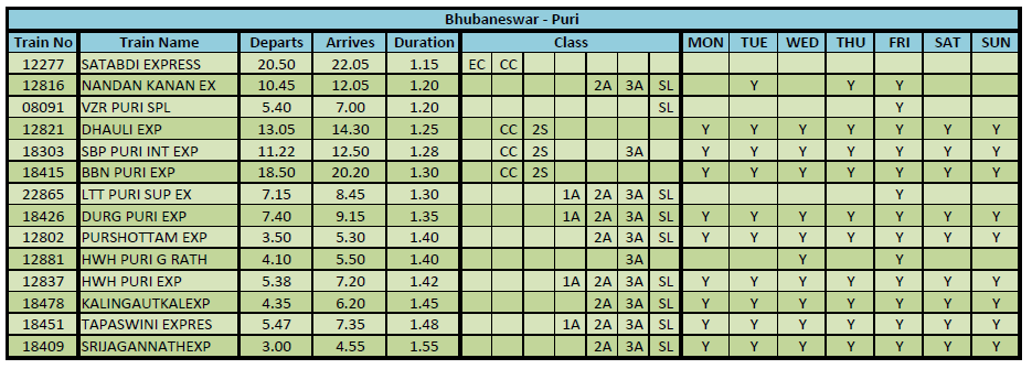 Bhubaneswar to Puri Train Timings